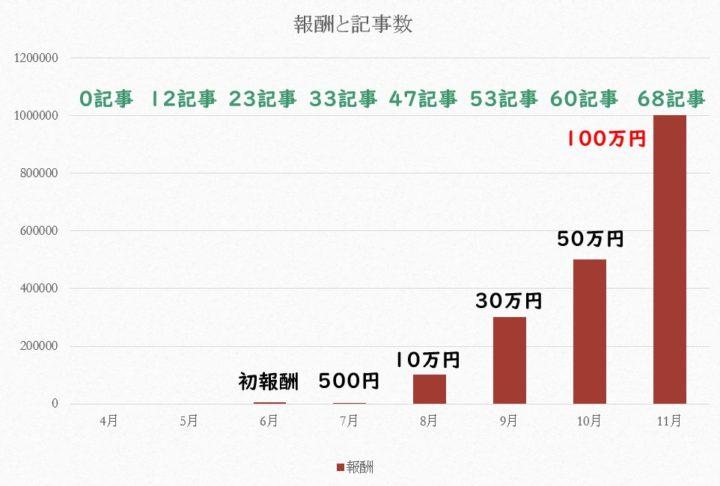 報酬と記事数のグラフ